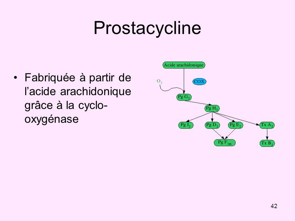Prostacycline Fabriquée à partir de l'acide arachidonique grâce à la cyclo-oxygénase