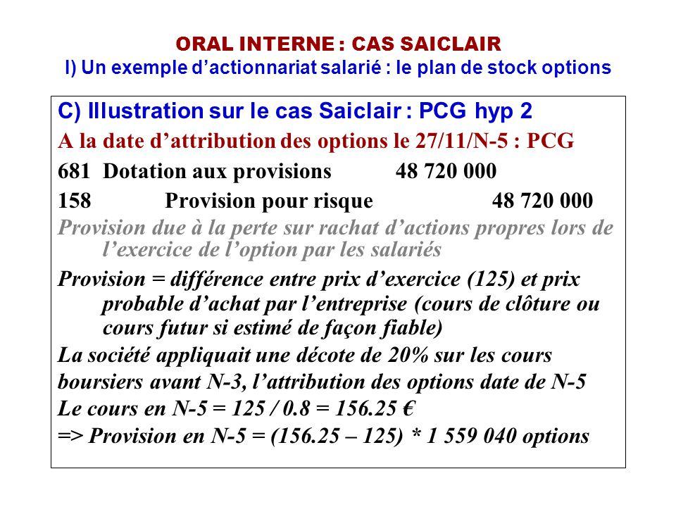 C) Illustration sur le cas Saiclair : PCG hyp 2