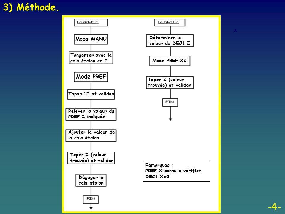 3) Méthode. -4- x Mode PREF Mode MANU Déterminer la valeur du DEC1 Z
