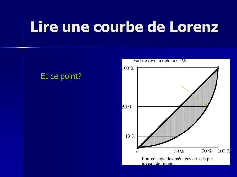 Lire une courbe de Lorenz