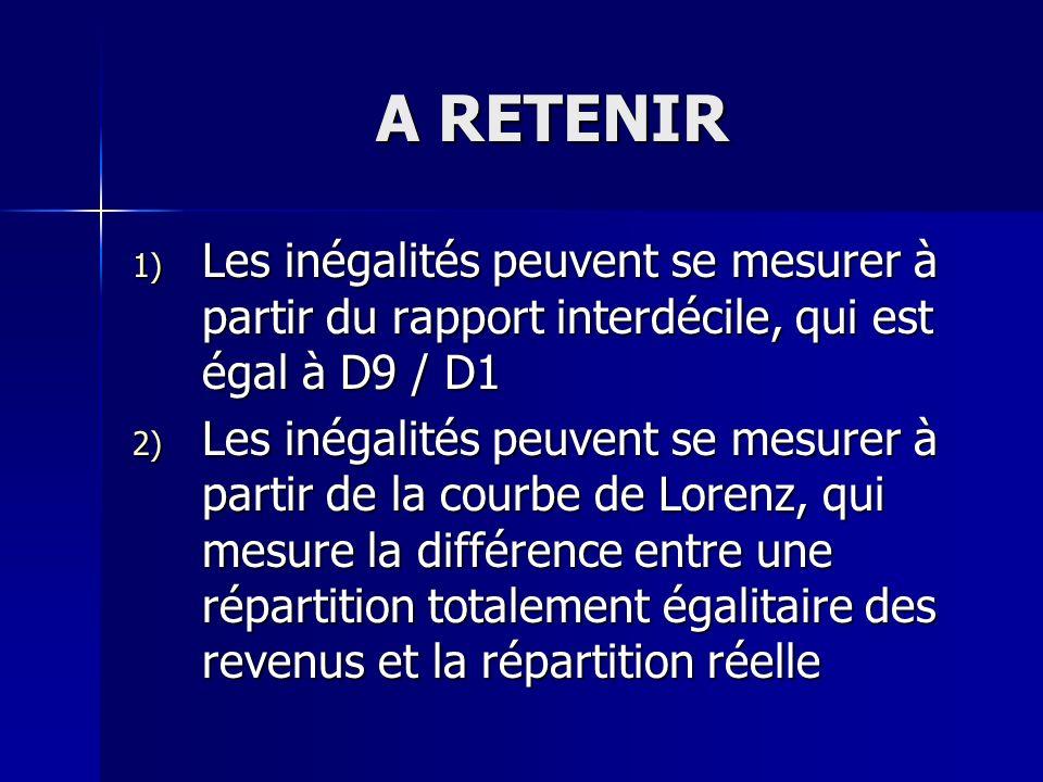 A RETENIRLes inégalités peuvent se mesurer à partir du rapport interdécile, qui est égal à D9 / D1.