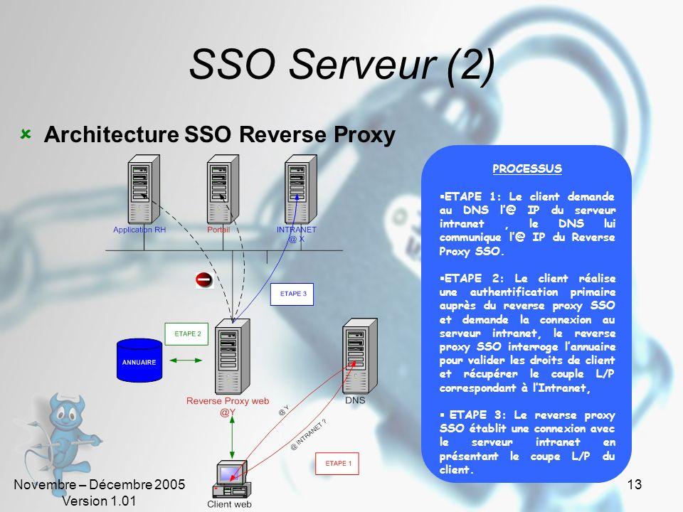 SSO Serveur (2) Architecture SSO Reverse Proxy PROCESSUS