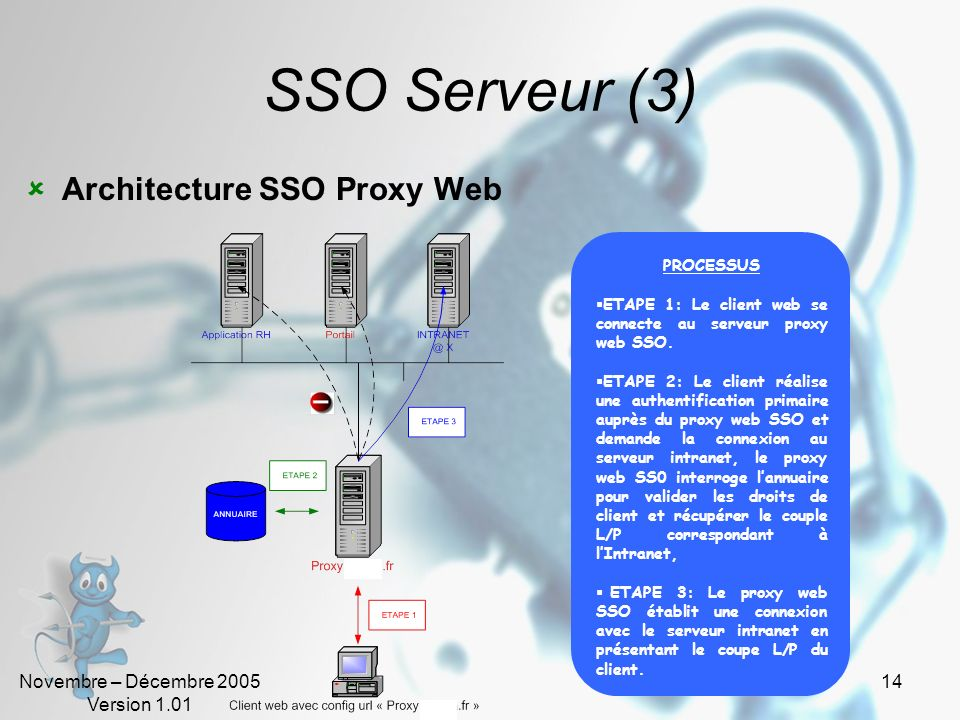 SSO Serveur (3) Architecture SSO Proxy Web PROCESSUS