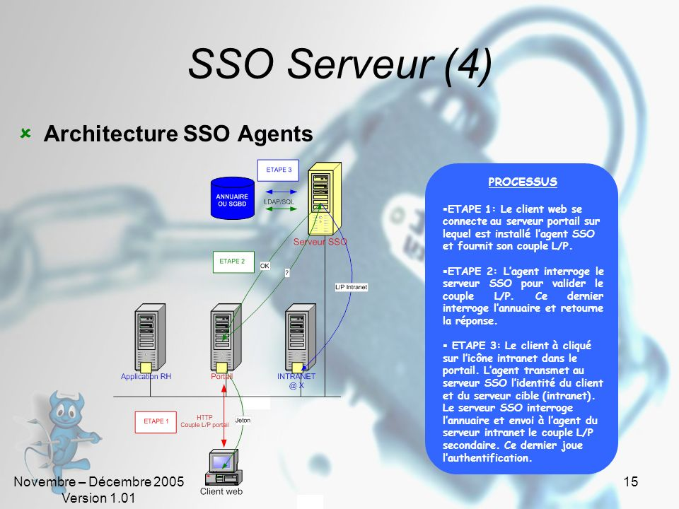 SSO Serveur (4) Architecture SSO Agents PROCESSUS