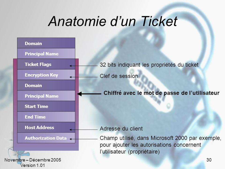 Anatomie d'un Ticket 32 bits indiquant les propriétés du ticket