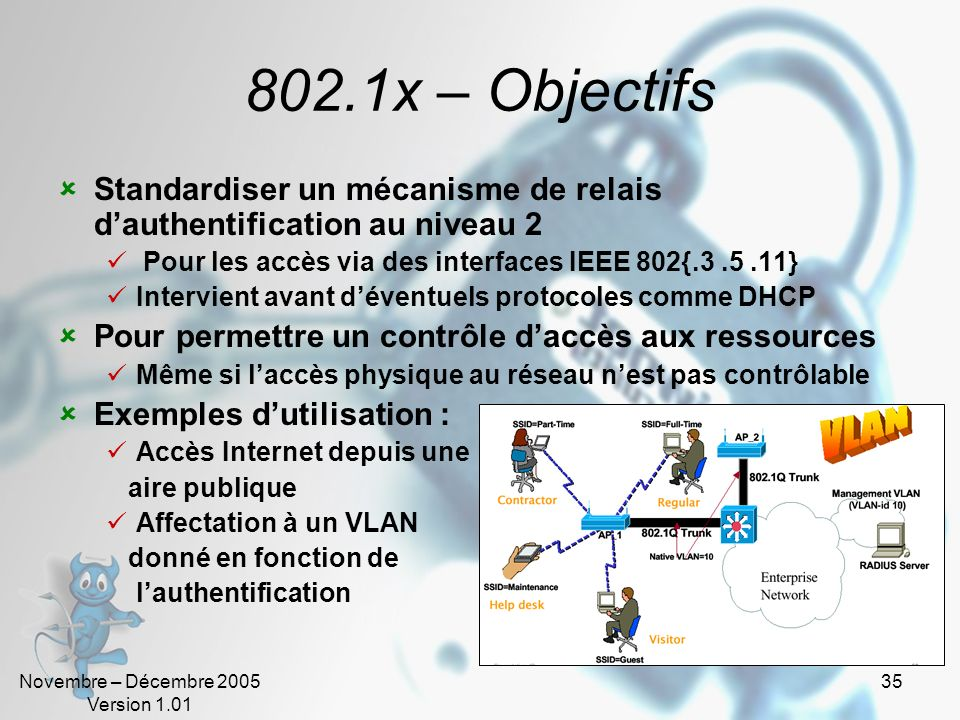 802.1x – ObjectifsStandardiser un mécanisme de relais d'authentification au niveau 2. Pour les accès via des interfaces IEEE 802{.3 .5 .11}
