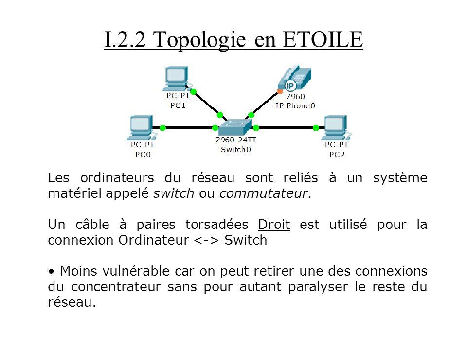 I.2.2 Topologie en ETOILE Les ordinateurs du réseau sont reliés à un système matériel appelé switch ou commutateur.