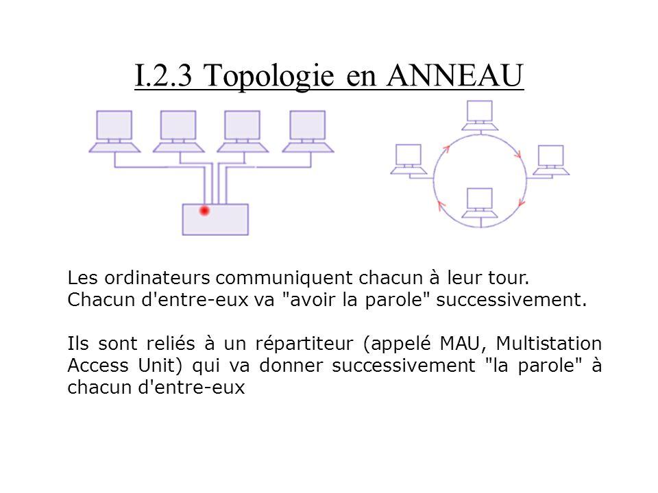 I.2.3 Topologie en ANNEAU Les ordinateurs communiquent chacun à leur tour. Chacun d entre-eux va avoir la parole successivement.
