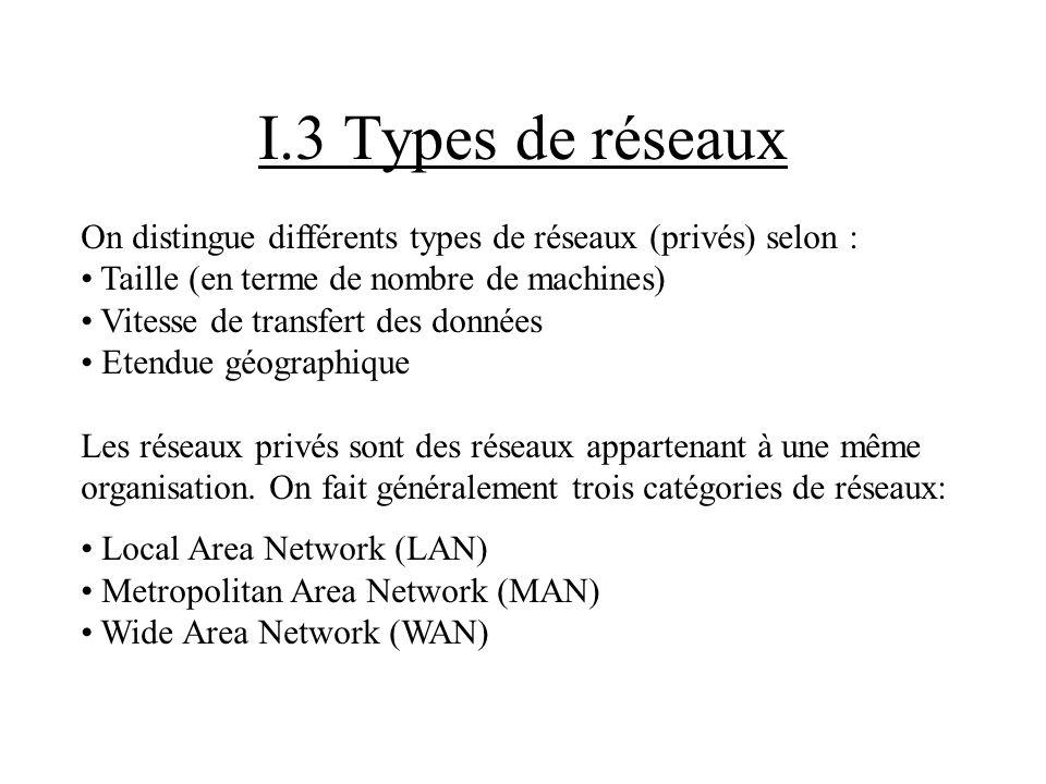 I.3 Types de réseaux On distingue différents types de réseaux (privés) selon : Taille (en terme de nombre de machines)