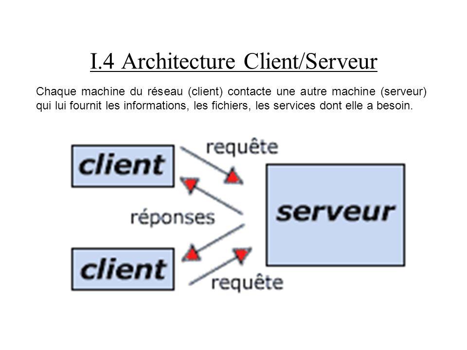 I.4 Architecture Client/Serveur