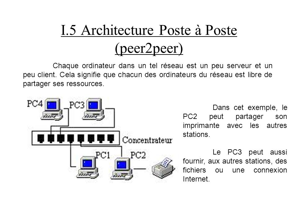 I.5 Architecture Poste à Poste (peer2peer)