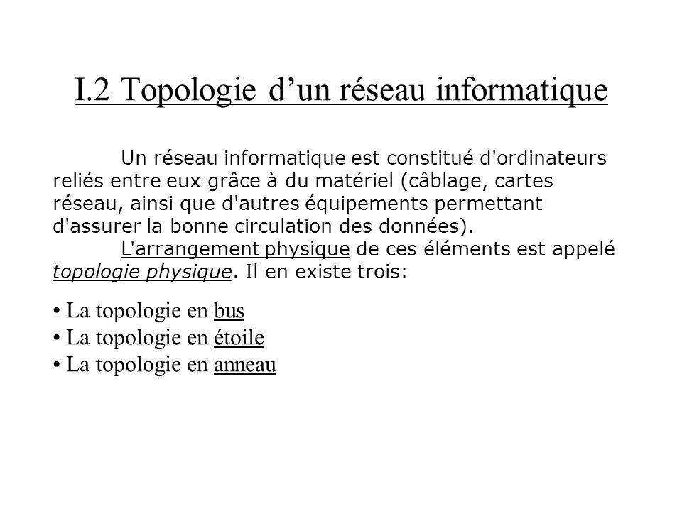 I.2 Topologie d'un réseau informatique