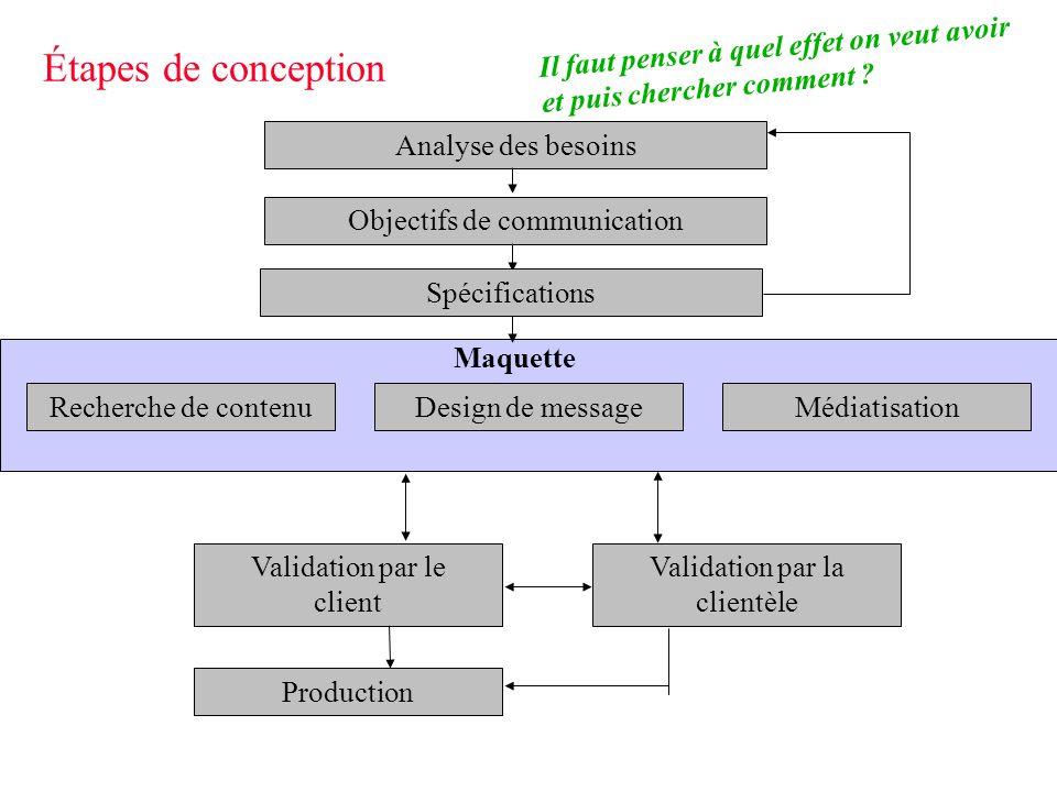Étapes de conception Il faut penser à quel effet on veut avoir et puis chercher comment Analyse des besoins.