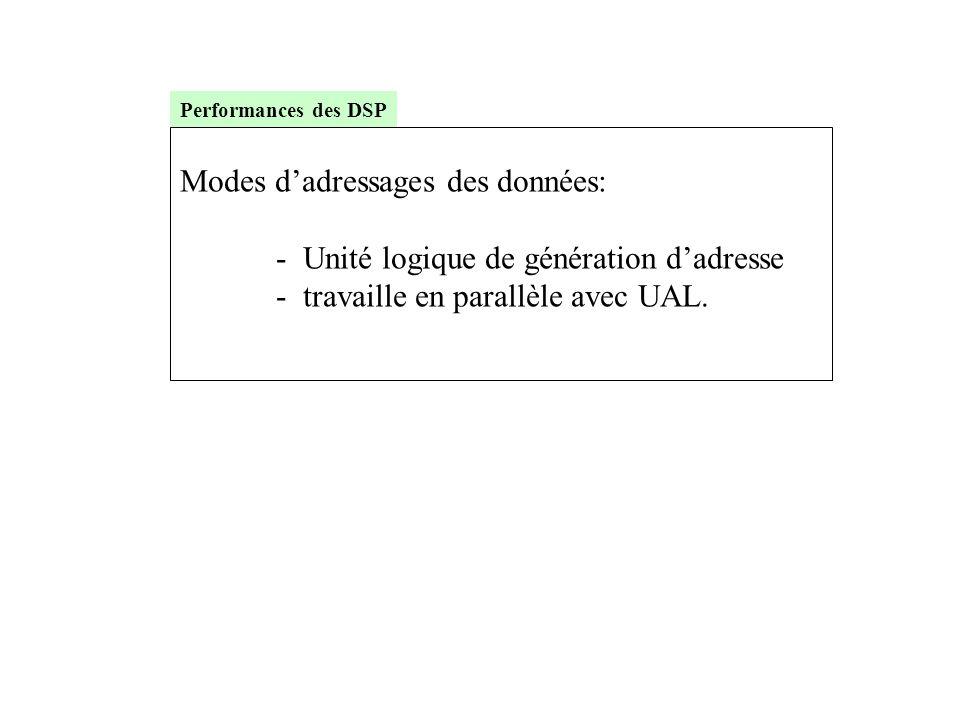 Modes d'adressages des données: