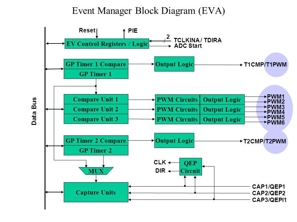 Event Manager Block Diagram (EVA)