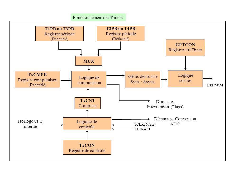 T1PR ou T3PR T2PR ou T4PR GPTCON MUX TxCMPR TxPWM TxCNT TxCON
