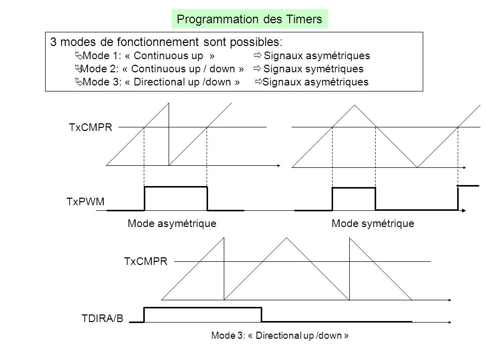 Programmation des Timers