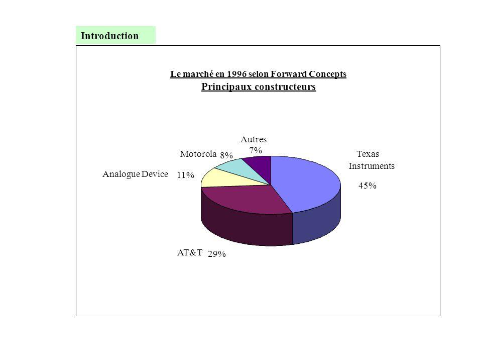 Le marché en 1996 selon Forward Concepts Principaux constructeurs