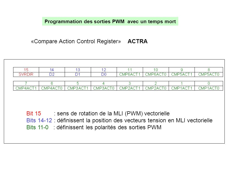 «Compare Action Control Register» ACTRA