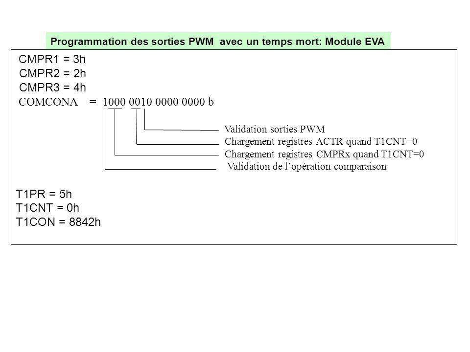 Validation sorties PWM