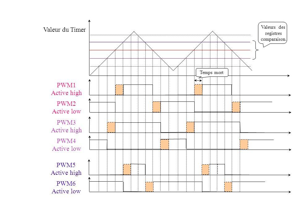 Valeur du Timer PWM1 Active high PWM2 Active low PWM3 Active high PWM4