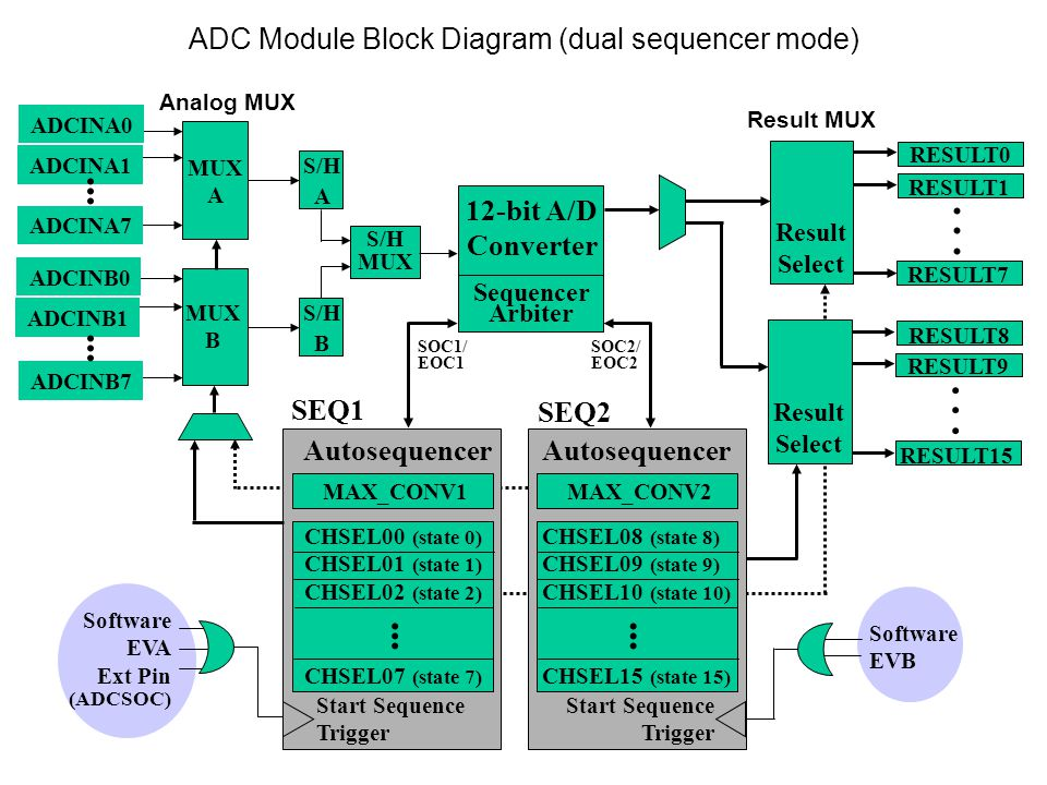ADC Module Block Diagram (dual sequencer mode)