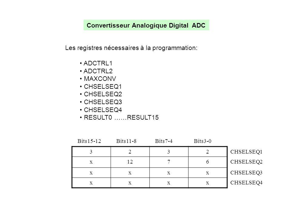 Convertisseur Analogique Digital ADC