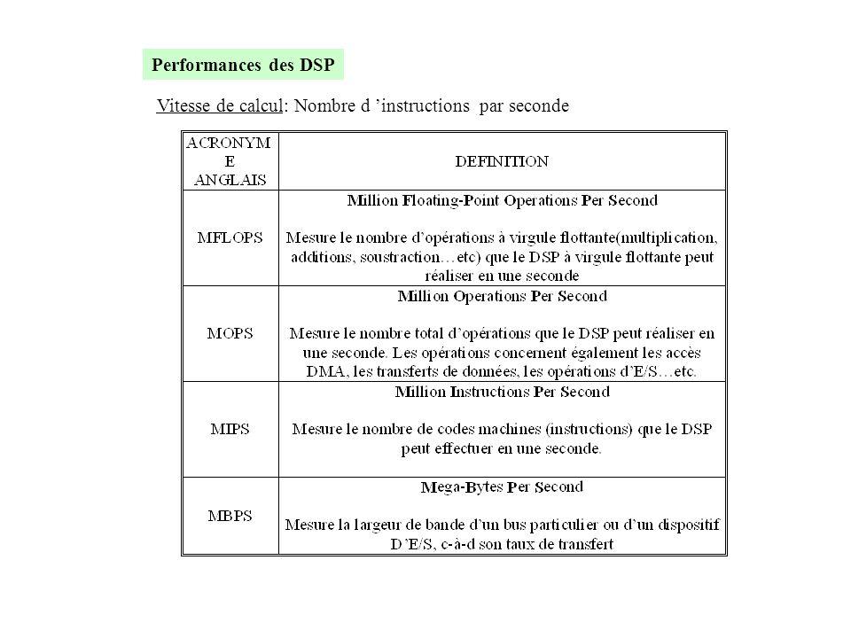Performances des DSP Vitesse de calcul: Nombre d 'instructions par seconde