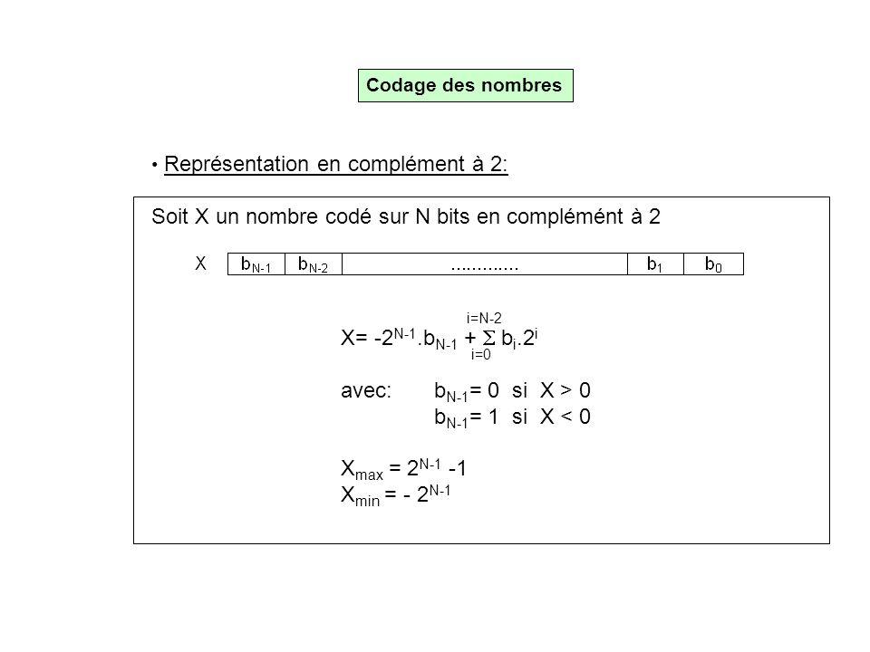 Soit X un nombre codé sur N bits en complémént à 2