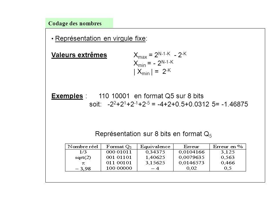 Représentation sur 8 bits en format Q5