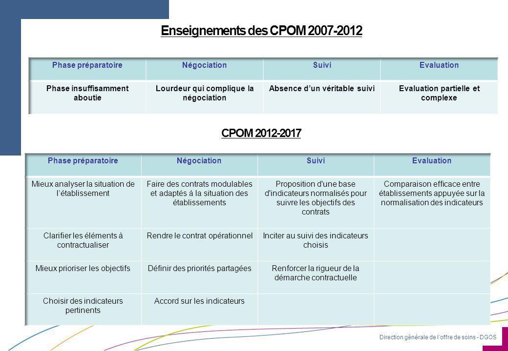 Enseignements des CPOM 2007-2012