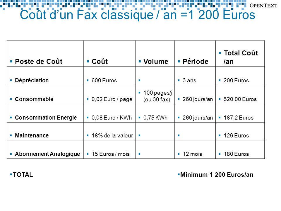 Coût d'un Fax classique / an =1 200 Euros