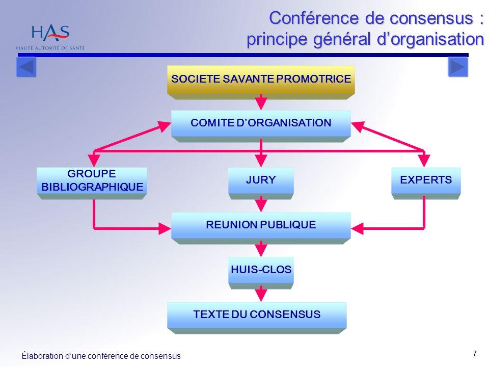 COMITE D'ORGANISATION SOCIETE SAVANTE PROMOTRICE