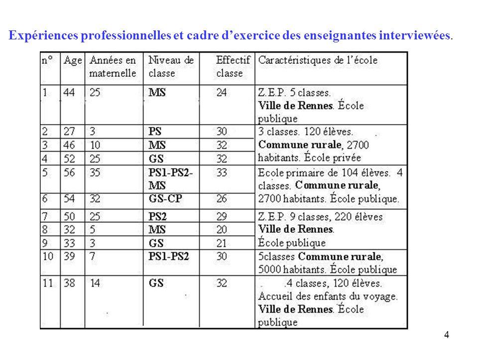 Expériences professionnelles et cadre d'exercice des enseignantes interviewées.