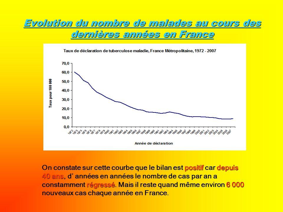 Evolution du nombre de malades au cours des dernières années en France