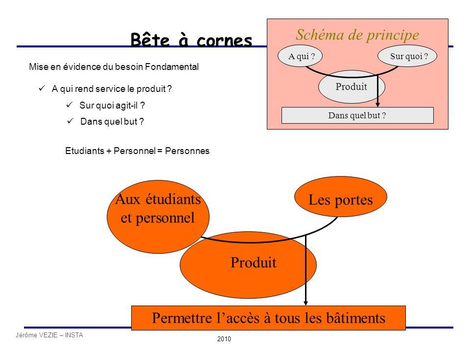 Bête à cornes Schéma de principe Aux étudiants et personnel Les portes