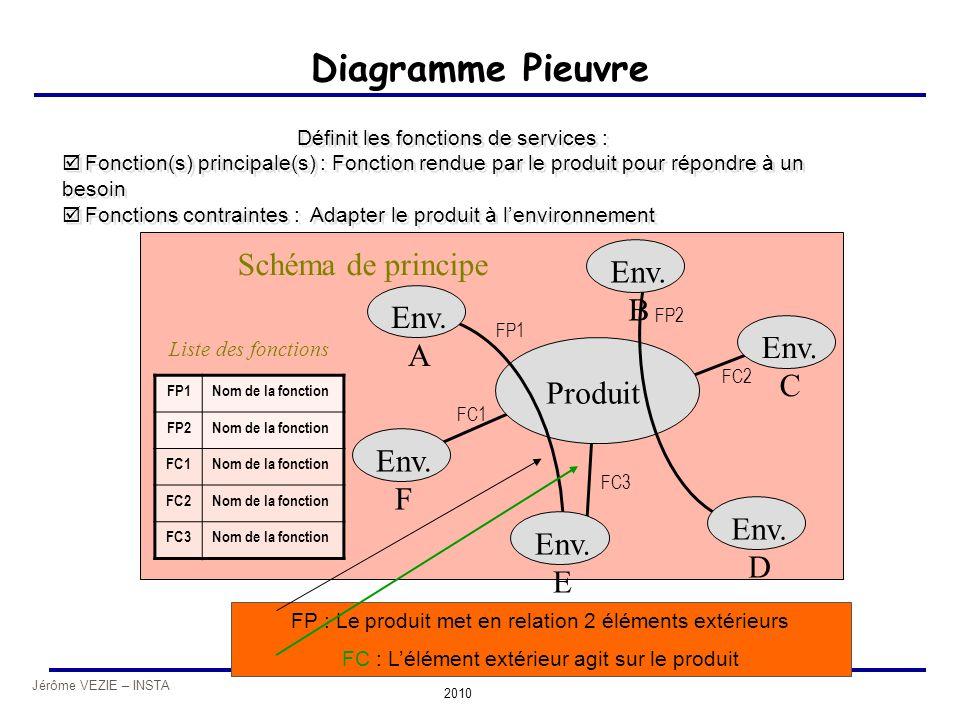 Diagramme Pieuvre Schéma de principe Env. B Env. A Env. C Produit