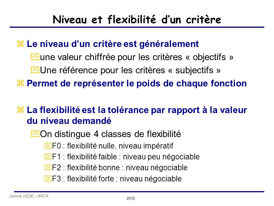 Niveau et flexibilité d'un critère
