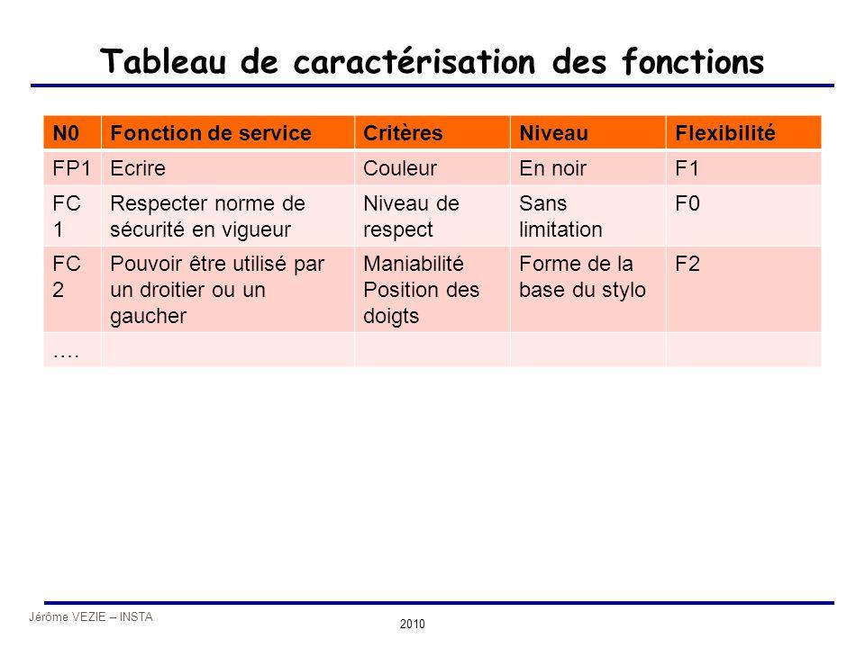 Tableau de caractérisation des fonctions