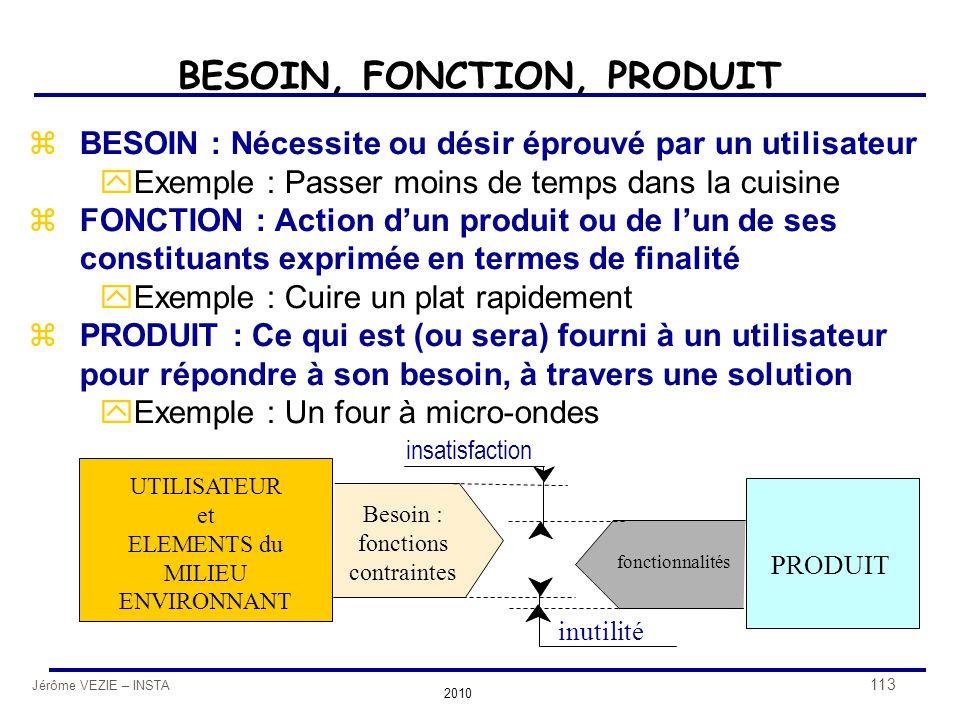 BESOIN, FONCTION, PRODUIT