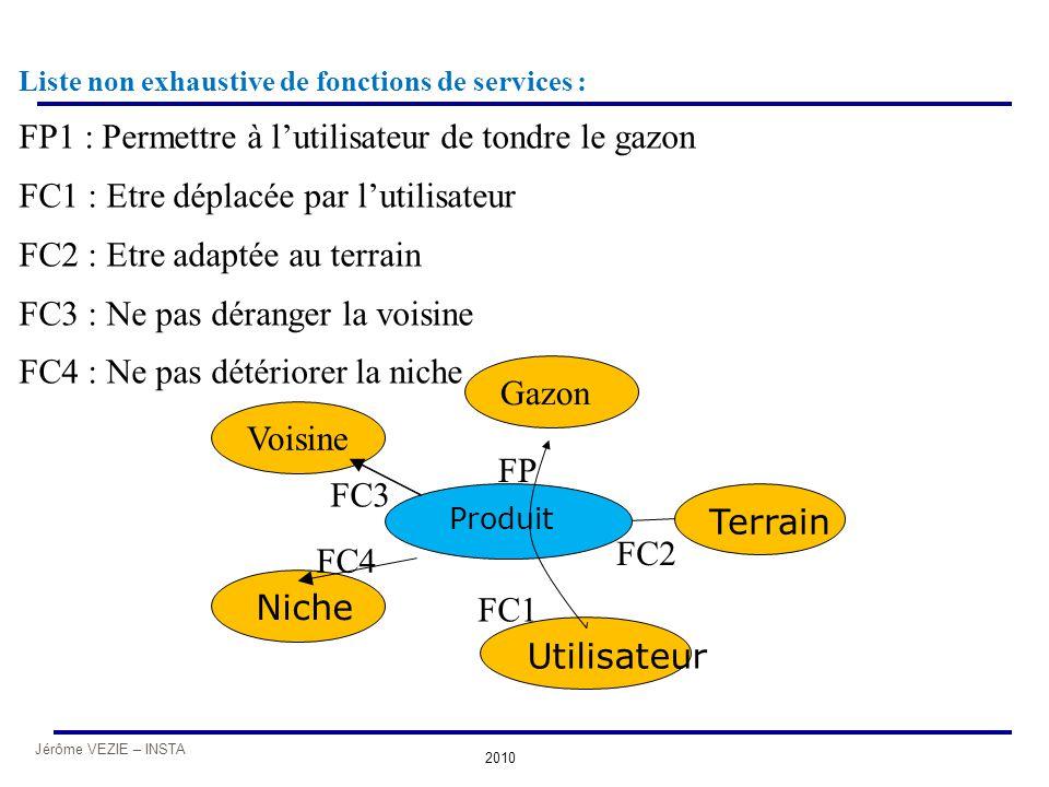 FP1 : Permettre à l'utilisateur de tondre le gazon