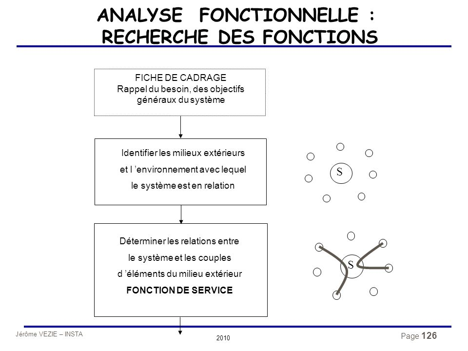 ANALYSE FONCTIONNELLE : RECHERCHE DES FONCTIONS