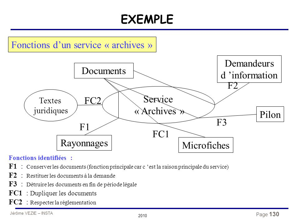 Fonctions d'un service « archives »