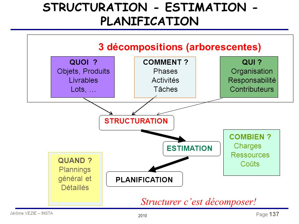 STRUCTURATION - ESTIMATION - PLANIFICATION