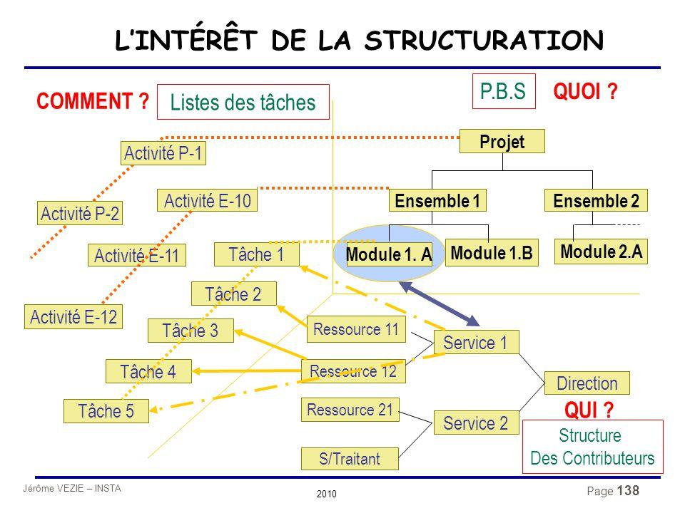 L'INTÉRÊT DE LA STRUCTURATION