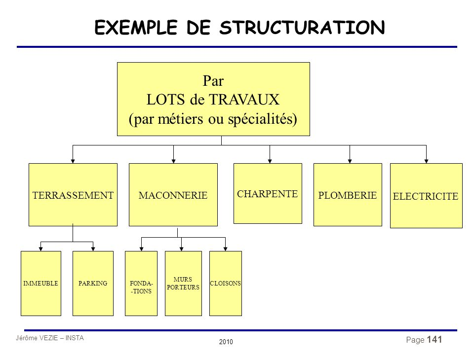 EXEMPLE DE STRUCTURATION