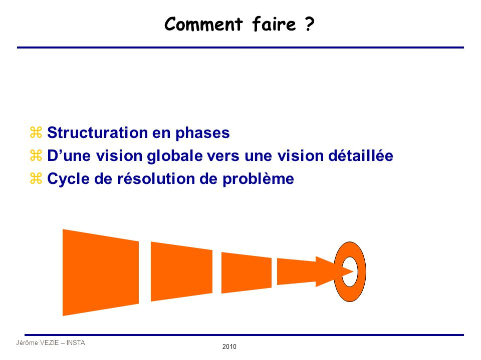 Comment faire Structuration en phases