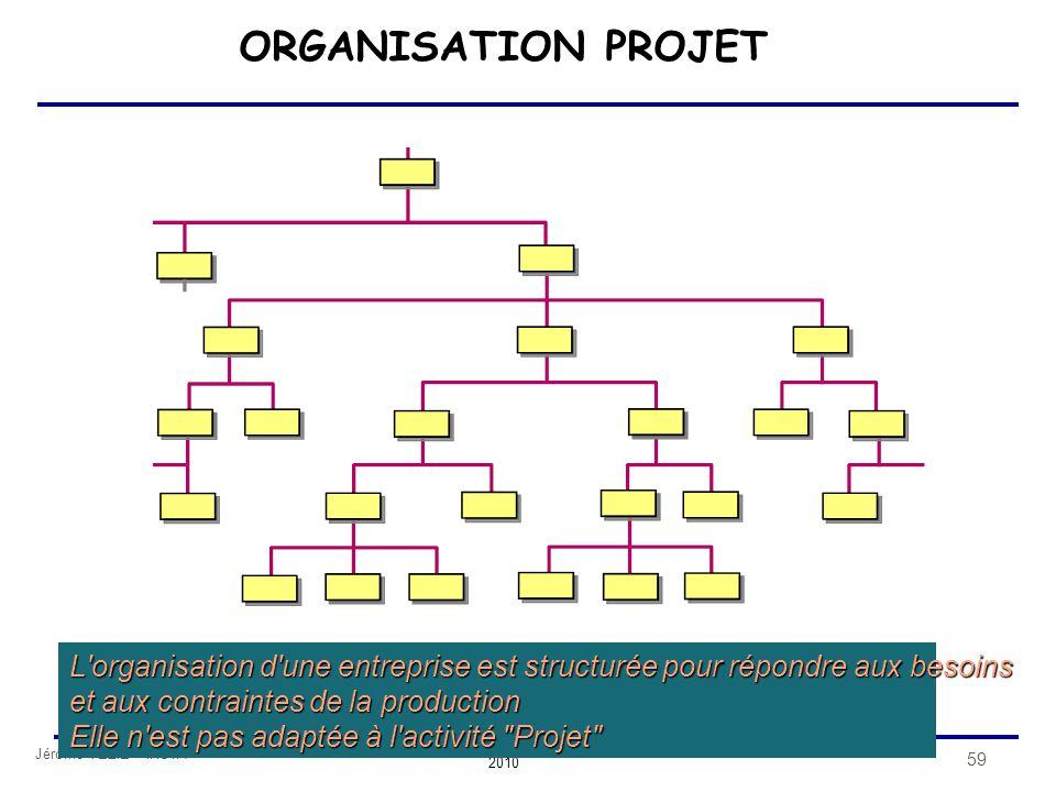 ORGANISATION PROJET L organisation d une entreprise est structurée pour répondre aux besoins. et aux contraintes de la production.