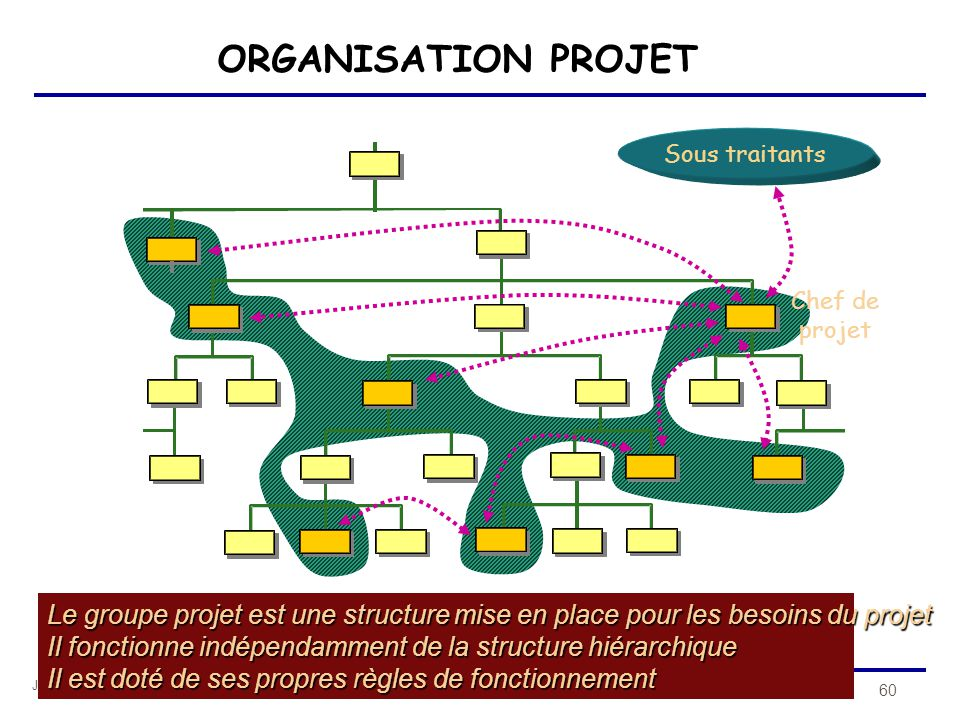 ORGANISATION PROJET Sous traitants. Chef de. projet. Le groupe projet est une structure mise en place pour les besoins du projet.