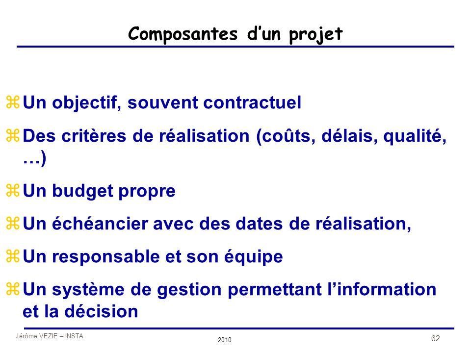 Composantes d'un projet
